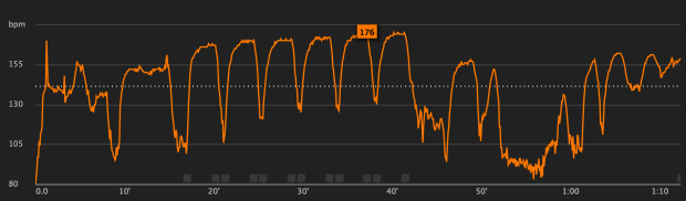 Six peaks of heartrate corresponding to 6x800 m intervals.