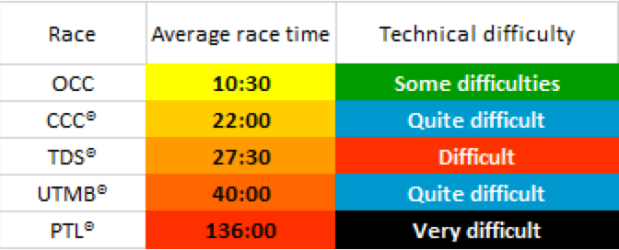 A ranking of the technical difficulty of the five races. As you can clearly see, both TDS and PTL are considered difficulterer... difficulte... more difficult.